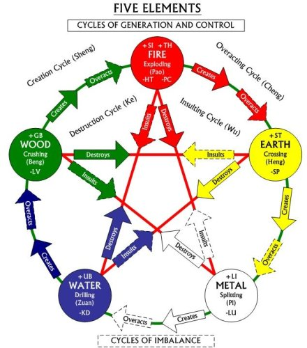 The Sheng Cycle