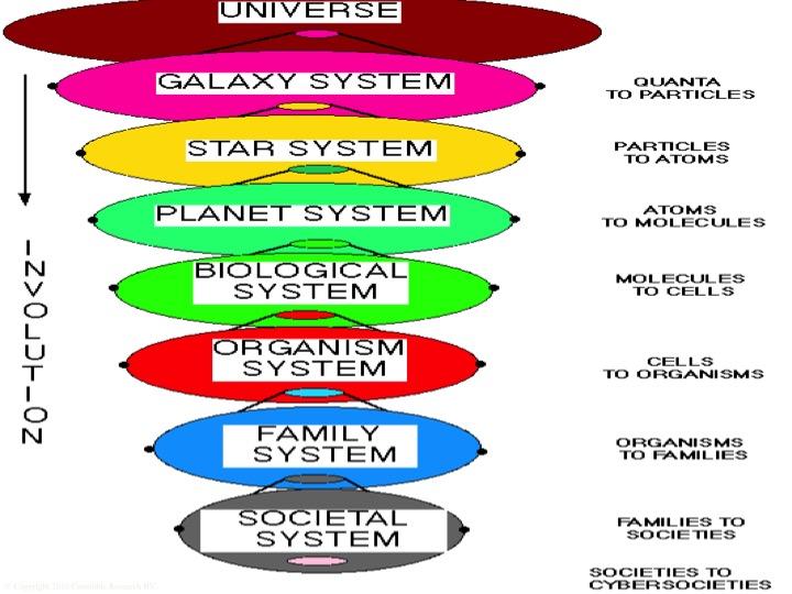 hoe is de aarde ontstaan evolutie